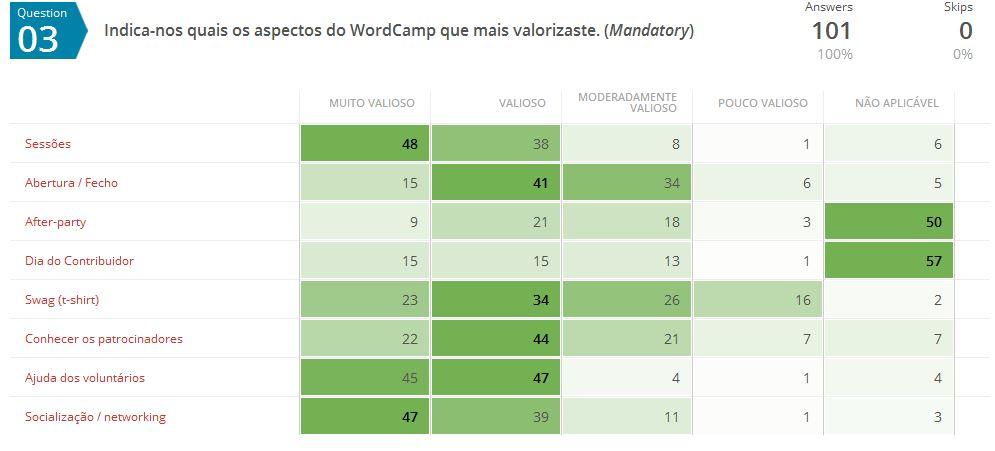 Aspectos valorizados no WordCamp Porto 2016